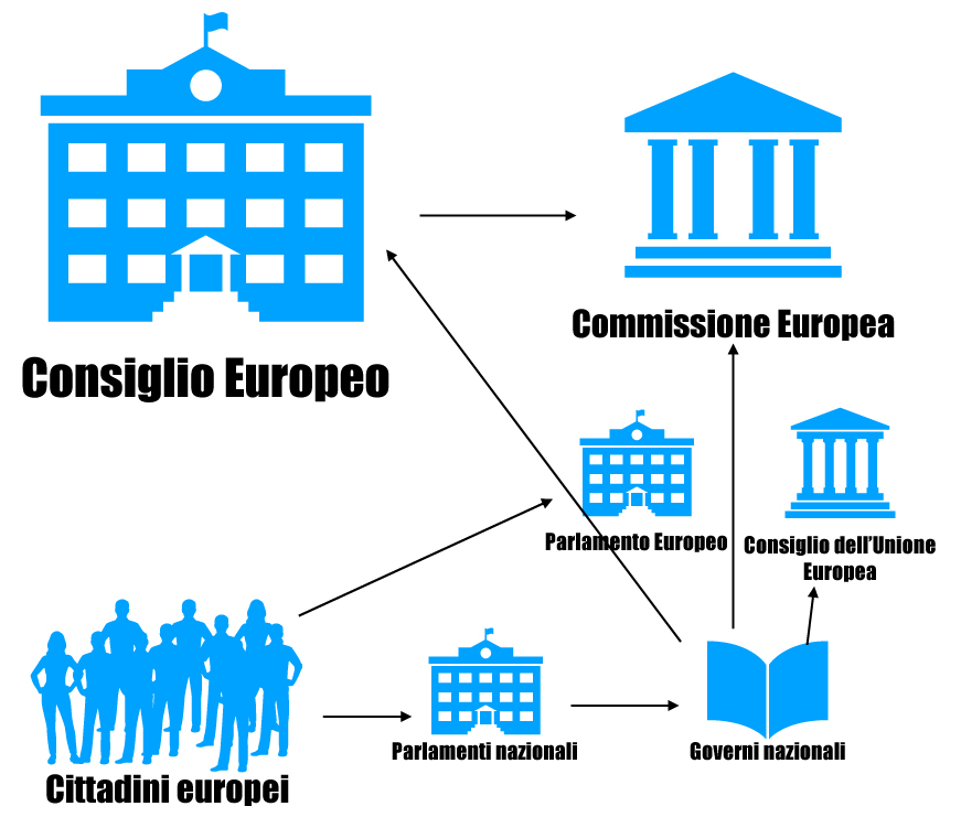 Schema funzionamento UE